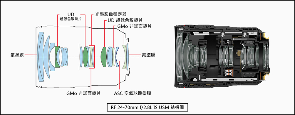RF 24-70mm f/2.8L IS USM structure